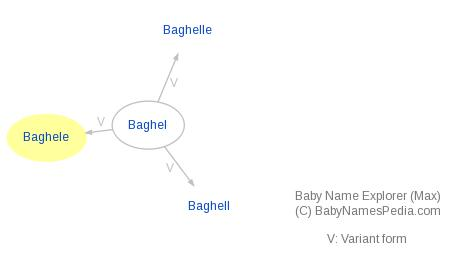 Baby Name Explorer for Baghele