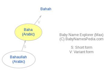 Baby Name Explorer for Baha