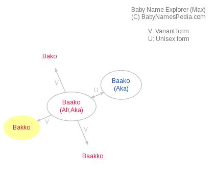 Baby Name Explorer for Bakko