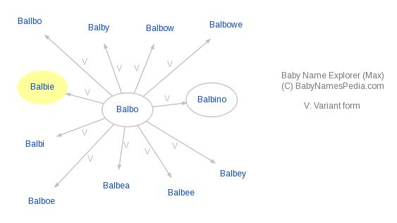 Baby Name Explorer for Balbie