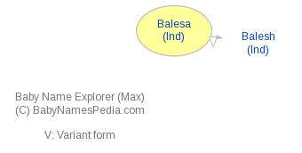 Baby Name Explorer for Balesa