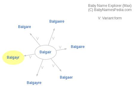 Baby Name Explorer for Balgayr