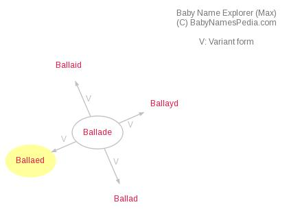 Baby Name Explorer for Ballaed