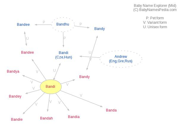 Baby Name Explorer for Bandi