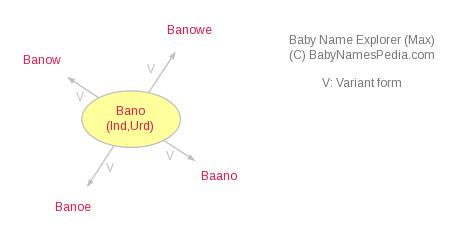 Bano Meaning Of Bano What Does Bano Mean