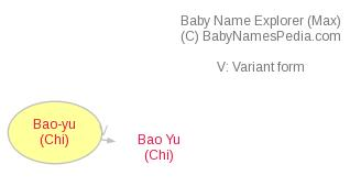 Baby Name Explorer for Bao-yu