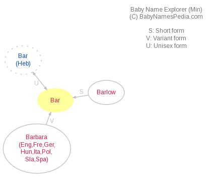 Baby Name Explorer for Bar