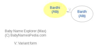 Baby Name Explorer for Bardhi