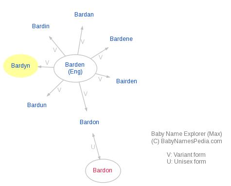 Baby Name Explorer for Bardyn