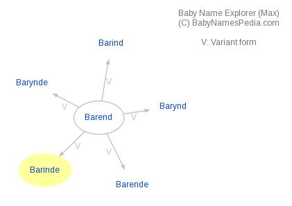 Baby Name Explorer for Barinde