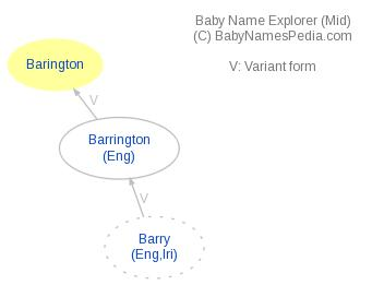 Baby Name Explorer for Barington