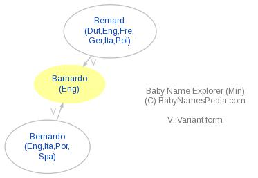 Baby Name Explorer for Barnardo