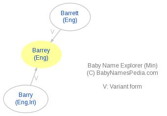 Baby Name Explorer for Barrey