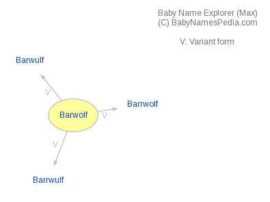 Baby Name Explorer for Barwolf