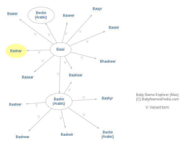 Bashar - Meaning of Bashar, What does Bashar mean?