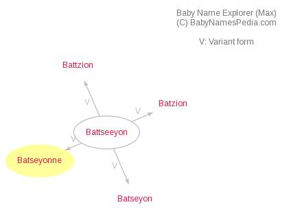 Baby Name Explorer for Batseyonne