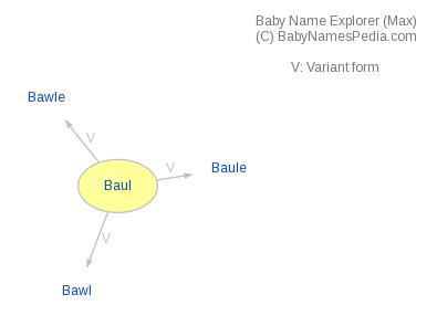 Baby Name Explorer for Baul