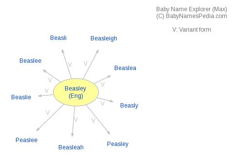 Baby Name Explorer for Beasley