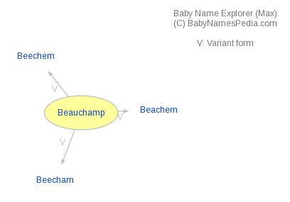 Baby Name Explorer for Beauchamp