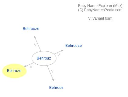 Baby Name Explorer for Behruze