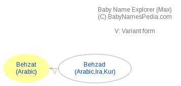 Baby Name Explorer for Behzat