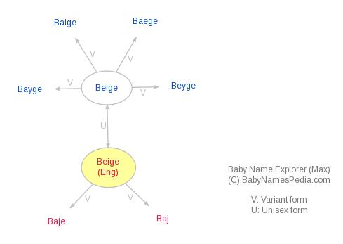 Baby Name Explorer for Beige