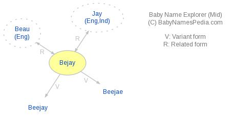 Baby Name Explorer for Bejay