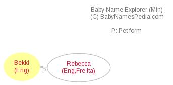 Baby Name Explorer for Bekki