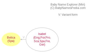 Baby Name Explorer for Belica