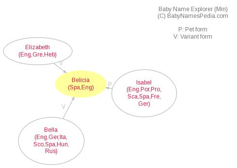 Baby Name Explorer for Belicia