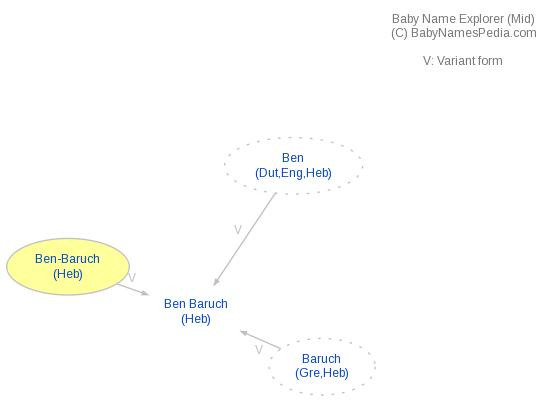 Baby Name Explorer for Ben-Baruch