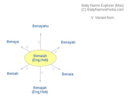 Baby Name Explorer for Benaiah