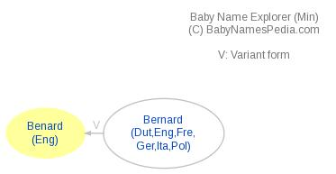 Baby Name Explorer for Benard