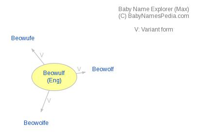 Baby Name Explorer for Beowulf