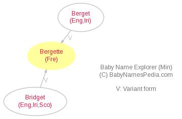 Baby Name Explorer for Bergette