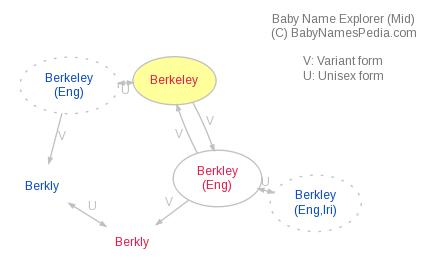 Baby Name Explorer for Berkeley