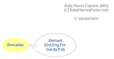 Baby Name Explorer for Bernadas