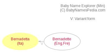 Baby Name Explorer for Bernadetta