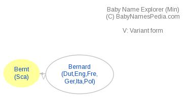 Baby Name Explorer for Bernt