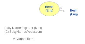 Baby Name Explorer for Bersh