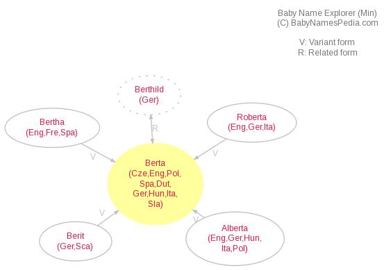 Baby Name Explorer for Berta
