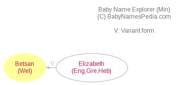 Baby Name Explorer for Betsan