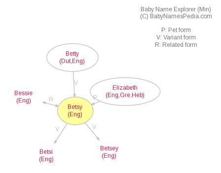 Baby Name Explorer for Betsy