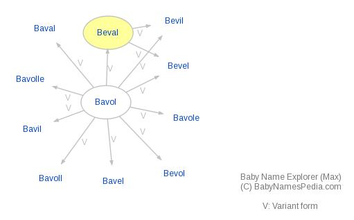 Baby Name Explorer for Beval