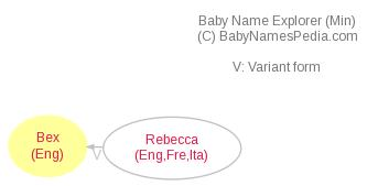 Baby Name Explorer for Bex