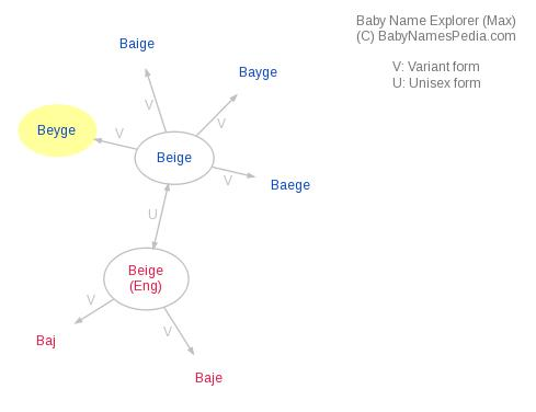 Baby Name Explorer for Beyge