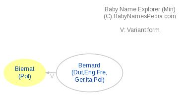 Baby Name Explorer for Biernat