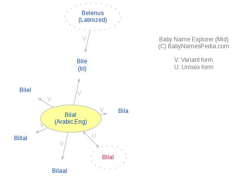Bilal - Meaning of Bilal, What does Bilal mean?