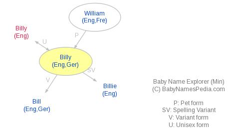 Baby Name Explorer for Billy