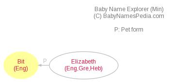 Baby Name Explorer for Bit